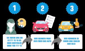 Erfahrung beim Autoankauf in Kempten